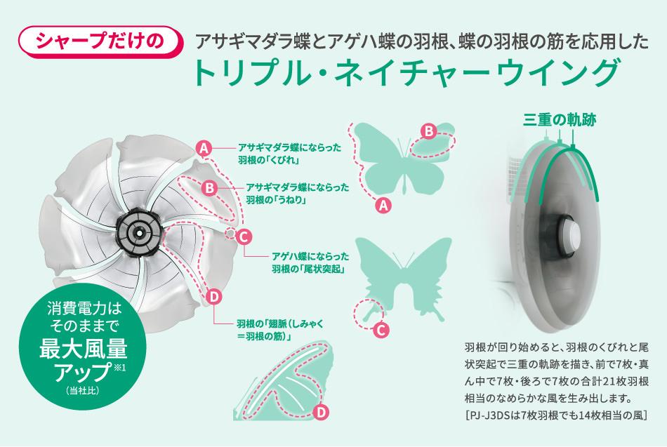 シャープ製扇風機の特徴